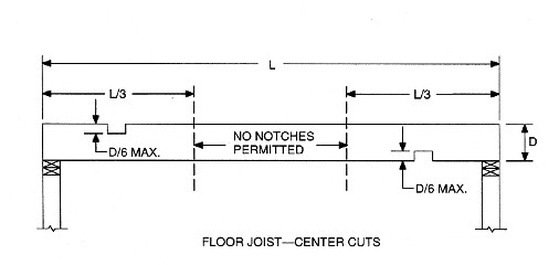 Drilling & Notching - InterNACHI