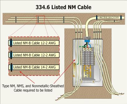 reminder have you identified this type of installation internachi type nm type nmc and type nms cables shall be listed