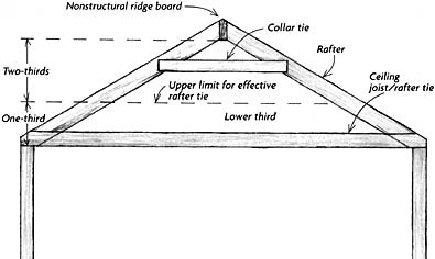 Stick Framed Roof With No Collar Ties Internachi