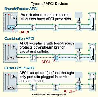 gfci rule clarification internachi this device is installed at the origin of a branch circuit or feeder like a panelboard it provides parallel arc fault protection for branch circuit wiring