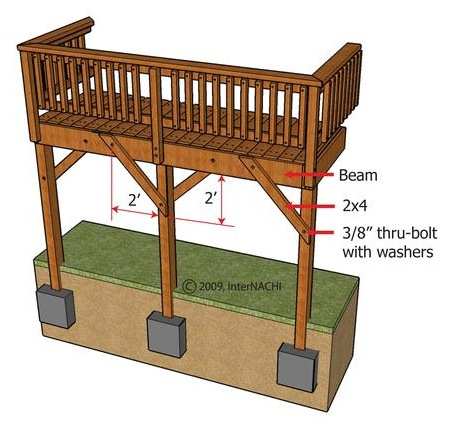 Deck Shimmies Shakes When Walking Handyman Handyman