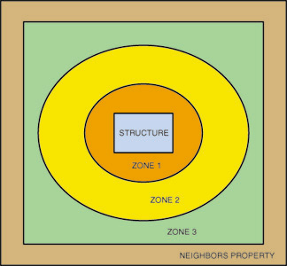 defensible-space-zones