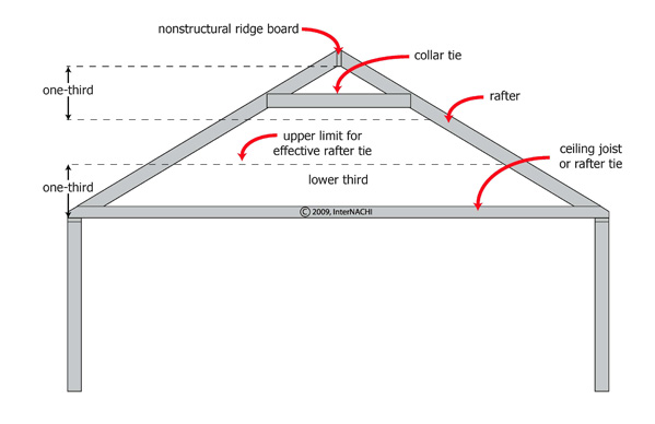 Collar Ties vs. Rafter Ties - InterNACHI
