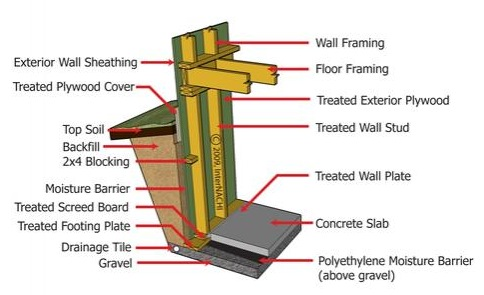 indicators that wood basement walls are experiencing problems