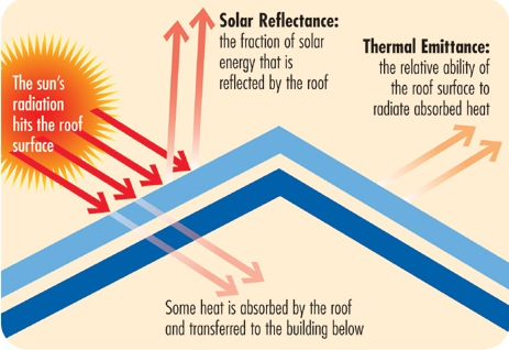 Solar reflectance and thermal emittance of a cool roof