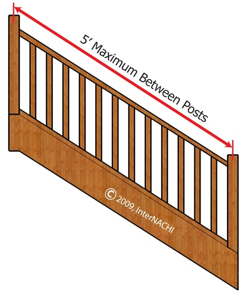 Minimum distance between handrail posts.