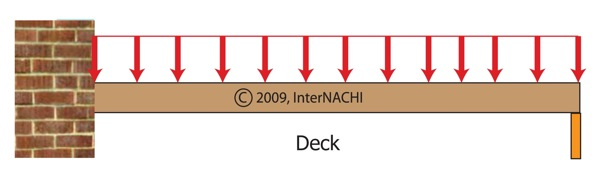 even distribution of weight on deck surface