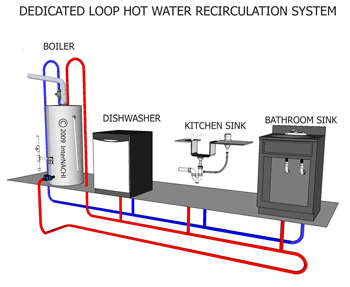 hot water recirculation systems internachi