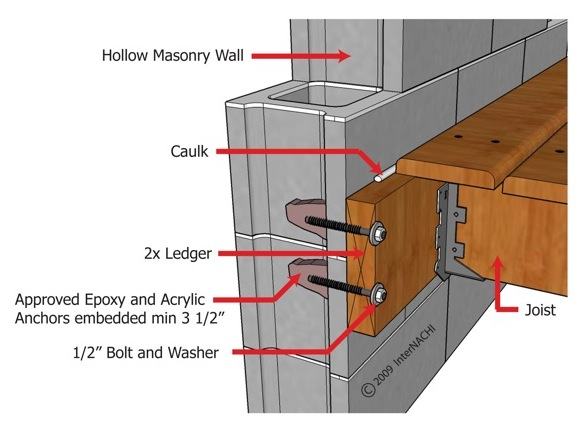 Best Method To Hang New Joists From Existing Cmu Wall