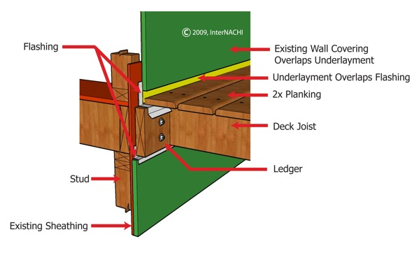 Attaching Ledger Plate : Inspecting a deck illustrated internachi