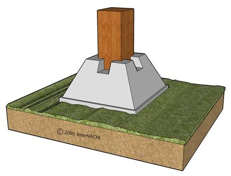 Can I use pre cast concrete blocks footings, to build ...