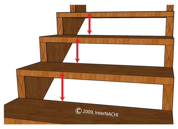 Uniform riser height.
