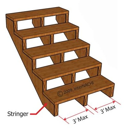 Stair Riser On On Center Spacing Of Ledger Fasteners In Inches 100 Joist  Length