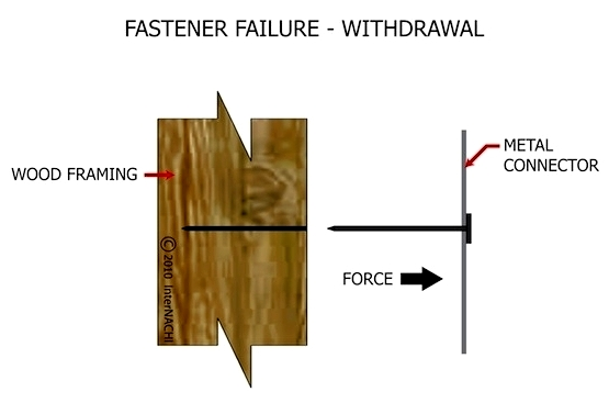 For Home Inspectors: Evaluating Problems with Fasteners