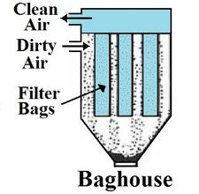 A baghouse, or fabric collector diagram