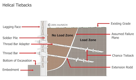 Block Retaining Wall Tie Backs : Helical tiebacks are used to stabilize a basement foundation wall