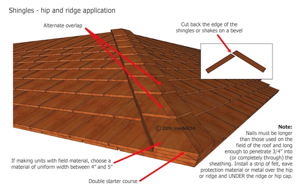 Mastering Roof Inspections Wood Shakes and Shingles Part 6 – How To Install Roof Cap Shingles