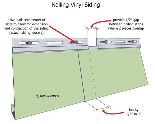 Vinyl Siding Inspection Internachi