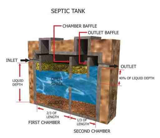 Septic system inspections internachi for How to build a septic tank