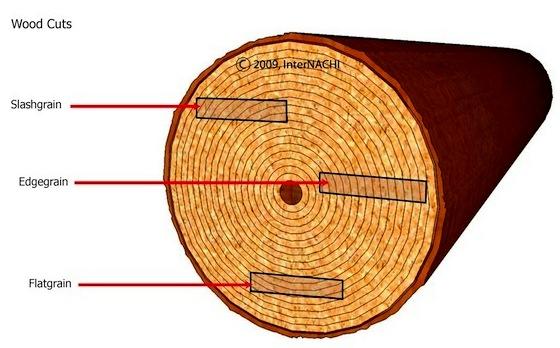 Wood Shingles vs Shakes Shake or Shingle is Cut