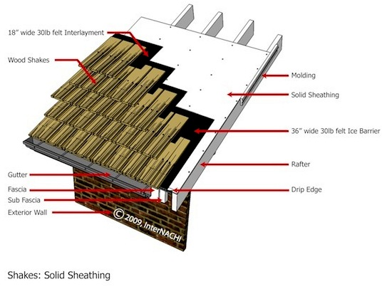 Mastering roof inspections wood shakes and shingles part for Roof sheathing material options