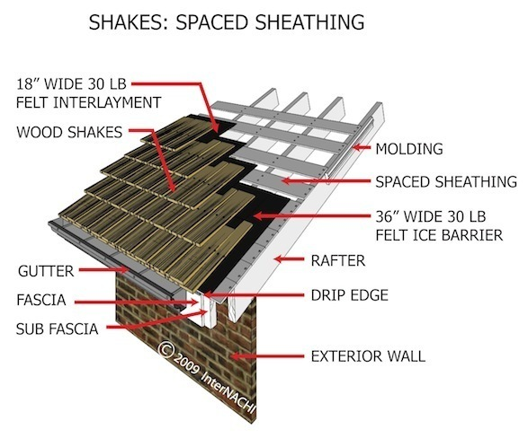 Image gallery solid sheathing for Roof sheathing material