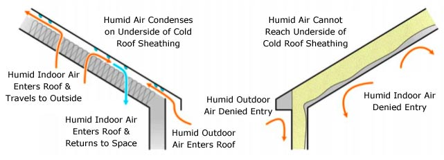 Un-vented roofs offer certain advantages if they are designed properly