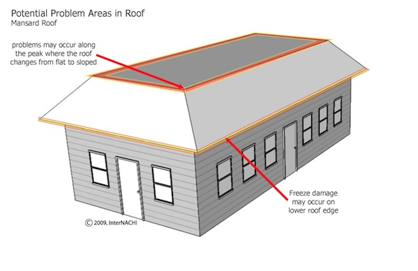 Mastering roof inspections roof styles internachi for Mansard roof construction details
