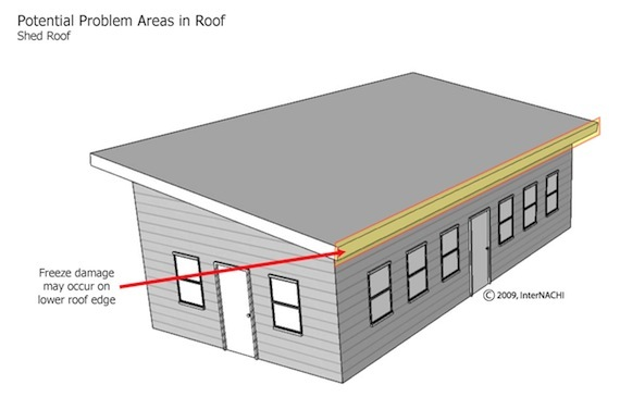 Mastering roof inspections roof styles internachi for How to build a sloped roof shed