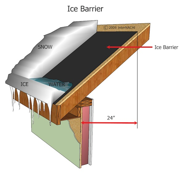 Mastering Roof Inspections Underlayment Part 5 Internachi
