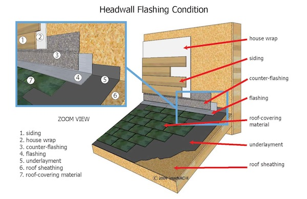 This illustration shows proper flashing at a headwall condition Roof Flashing Types