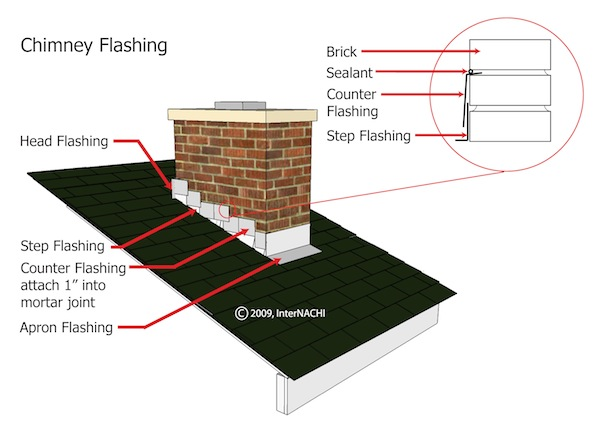 Mastering Roof Inspections Flashing Part 3 Internachi 174