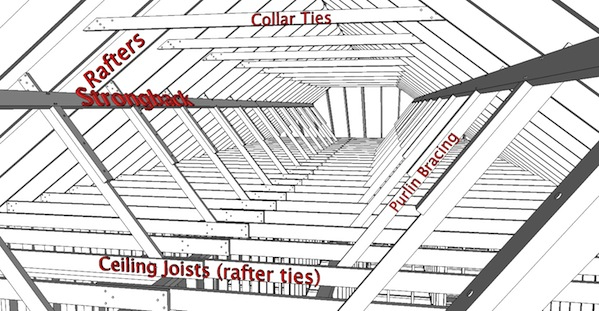 here you can see collar ties installed in the upper third of the roof and rafter ties installed down low and spliced over a wall
