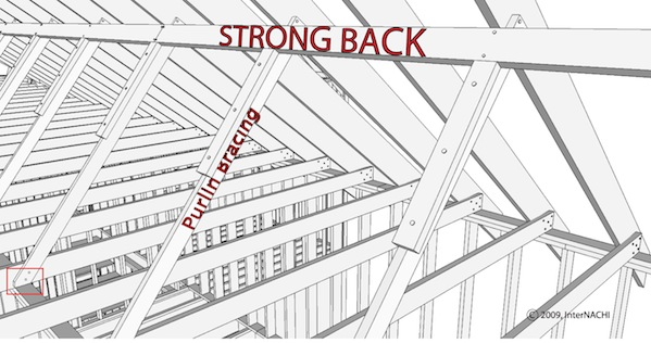 Mastering Roof Inspections: Roof Framing, Part 1 - InterNACHI®