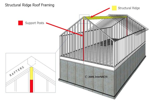 mastering roof inspections roof framing part 1 internachi - Parts Of A Roof