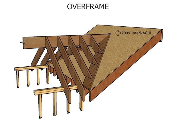 High Quality In A Home With A Structural Ridge, The Ridge Consists Of A Beam Strong  Enough To Support The Roof Load Without Sagging.