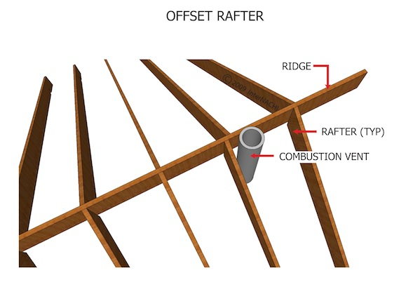 mastering roof inspections roof framing part 1 - Roof Rafter