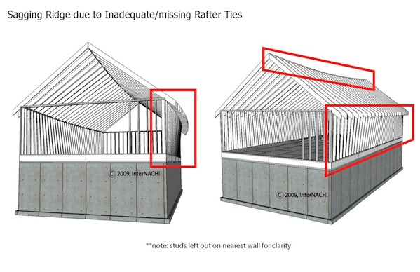 Mastering Roof Inspections: Roof Framing, Part 1 - InterNACHI