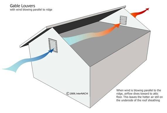 Attic Ventilation Question Diy