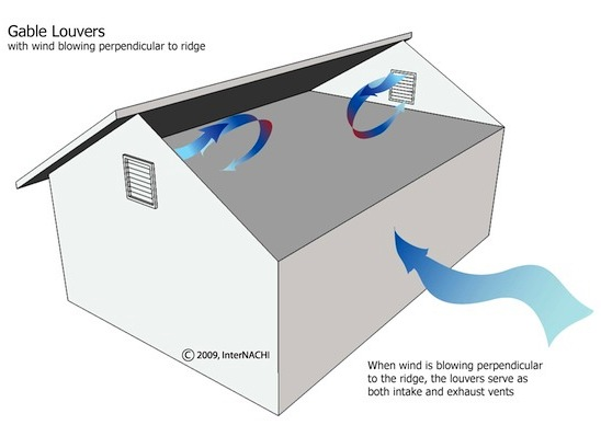 1 26 12 Passive Attic Ventilation Systems