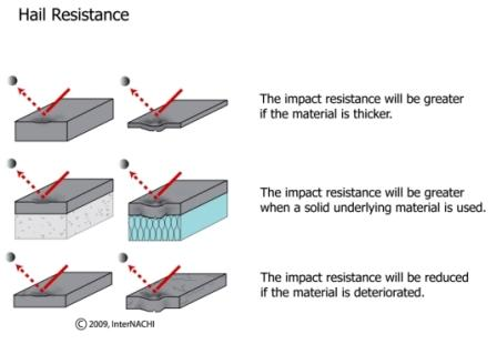 brittle materials are less able to absorb impact without damage, so cold  materials are more likely to be damaged by hail