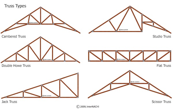 Pre Manufactured Roof Trusses House Plans