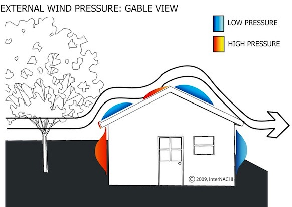 1 42 3 How Wind Can Damage Your Roof