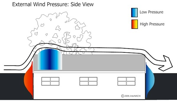 Mastering Roof Inspections Wind Damage Part 3 Internachi