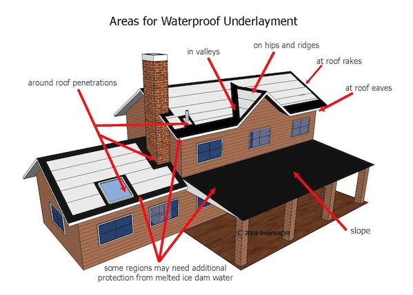 Mastering Roof Inspections Underlayment Part 1