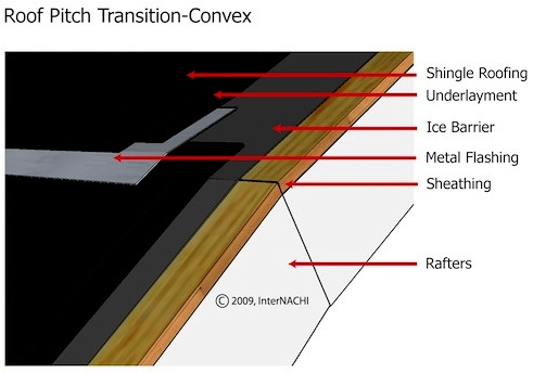 The IRC Calls For Flashing To Be Installed In Areas Where The Roof Changes  Pitch. This Includes Areas At Which The Roof Changes From Steep To Shallow,  ...