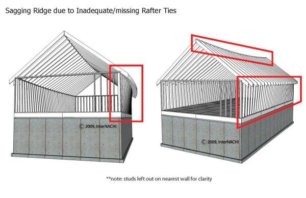 Evaluating Structural Framing Internachi