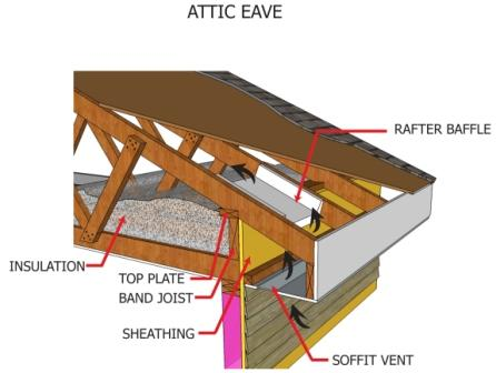 Installing Attic Insulation Semper Fi Home Inspections