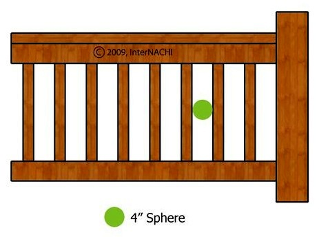 Stair ballister spacing requirements