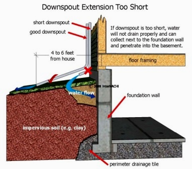 Merveilleux Addressing These Issues Will Go A Long Way Toward Ensuring That Water Does  Not Penetrate The Basement.